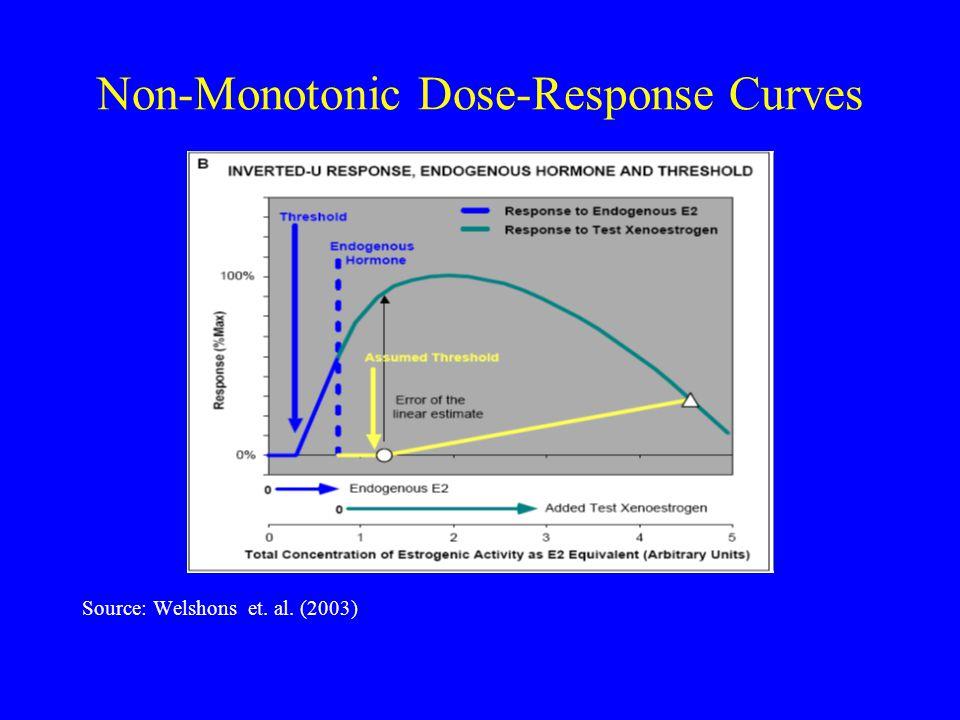 Non-Monotonic Dose-Response Curves Source: Welshons et. al. (2003)