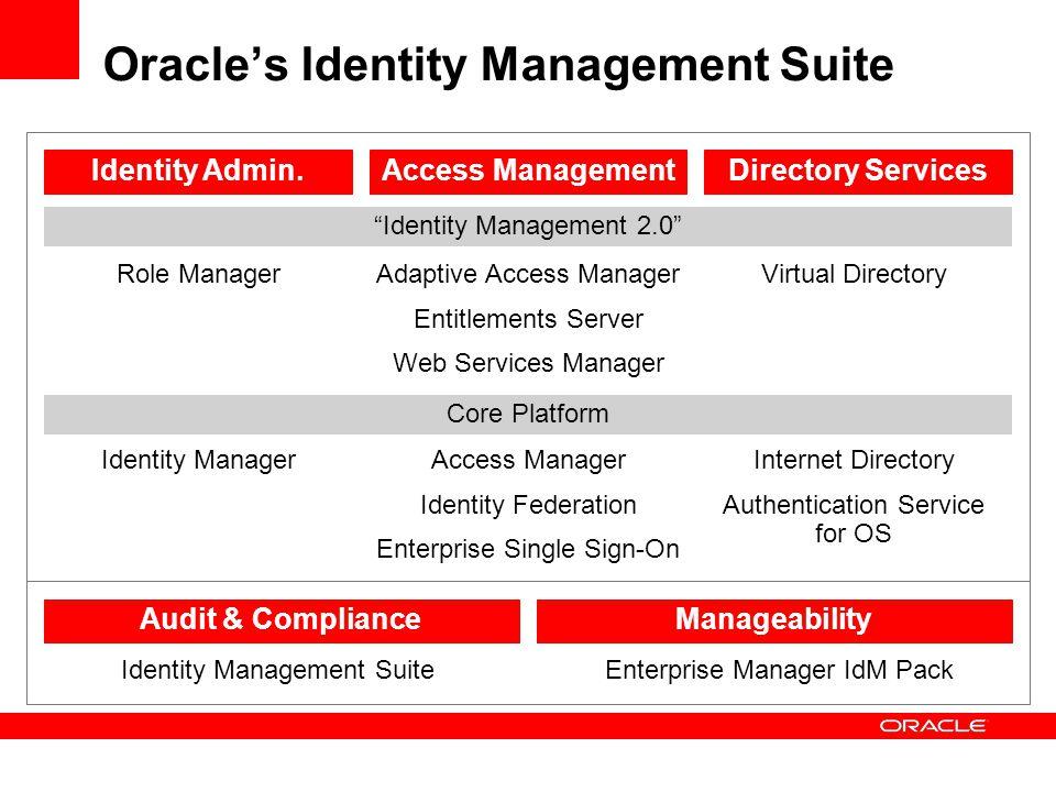 Access Manager Identity Federation Enterprise Single Sign-On Access Management Identity Manager Identity Admin. Internet Directory Authentication Serv