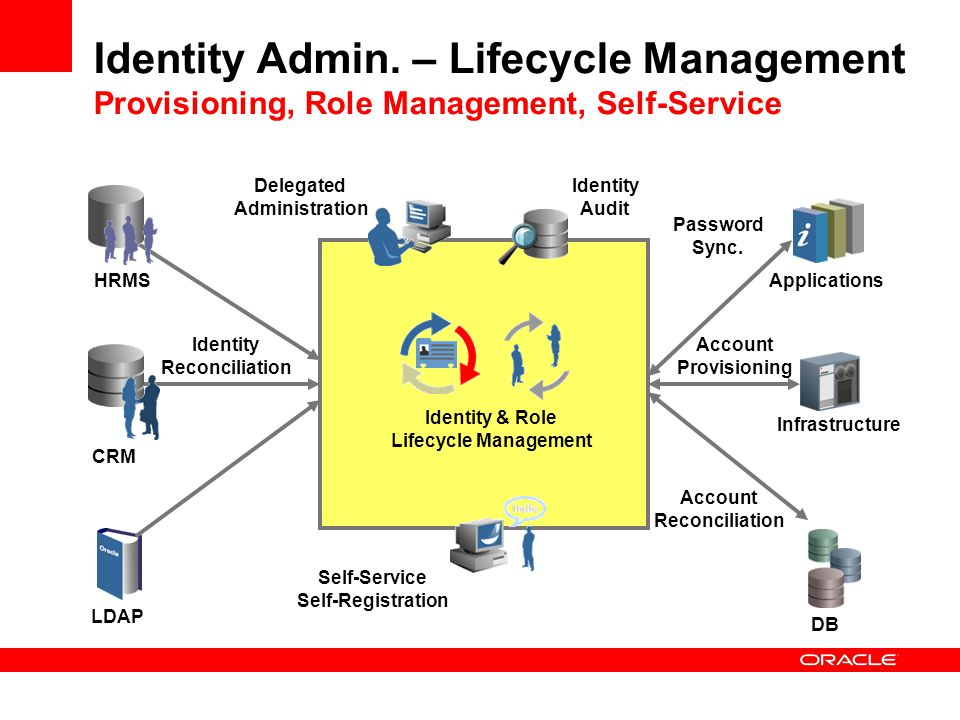 Identity Admin. – Lifecycle Management Provisioning, Role Management, Self-Service HRMS CRM LDAP Self-Service Self-Registration Delegated Administrati
