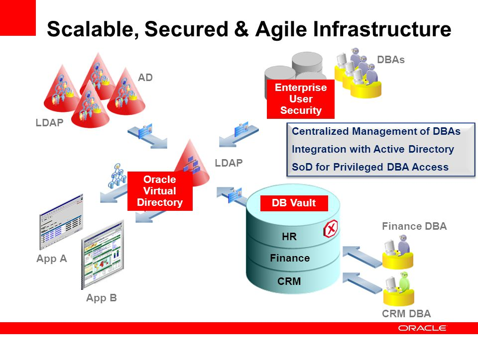 Scalable, Secured & Agile Infrastructure LDAP AD LDAP Finance DBA CRM DBA Finance HR CRM Centralized Management of DBAs Integration with Active Direct