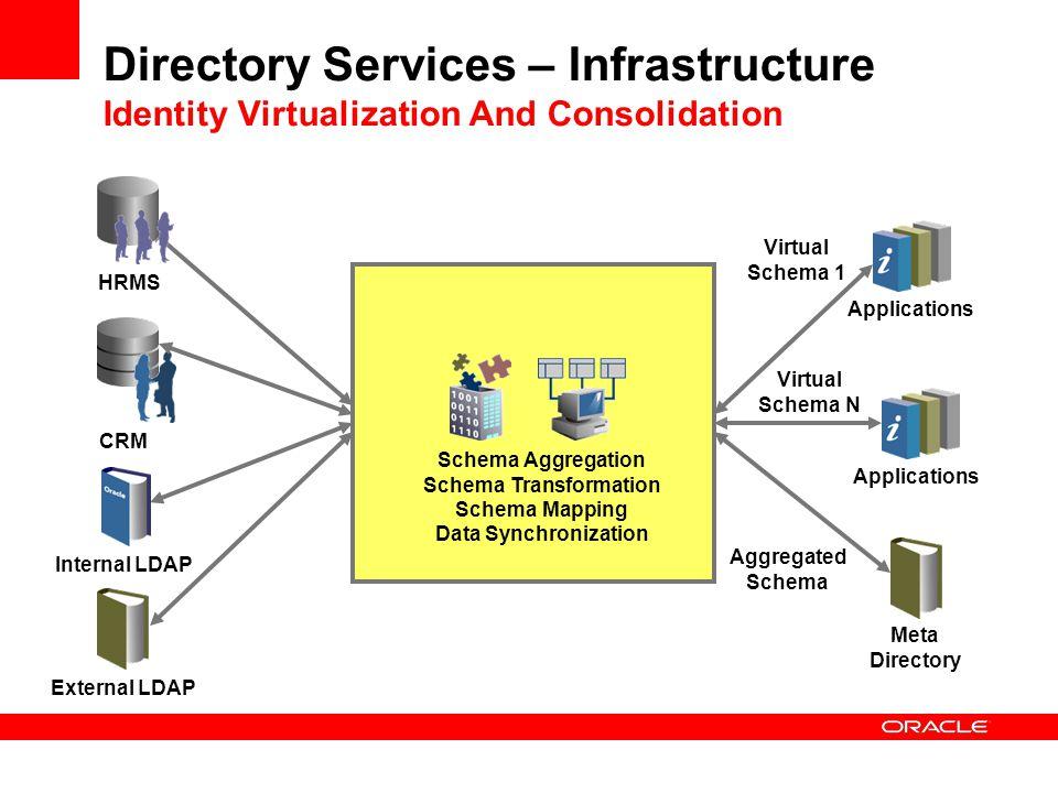 Directory Services – Infrastructure Identity Virtualization And Consolidation HRMS CRM External LDAP Schema Aggregation Schema Transformation Schema M