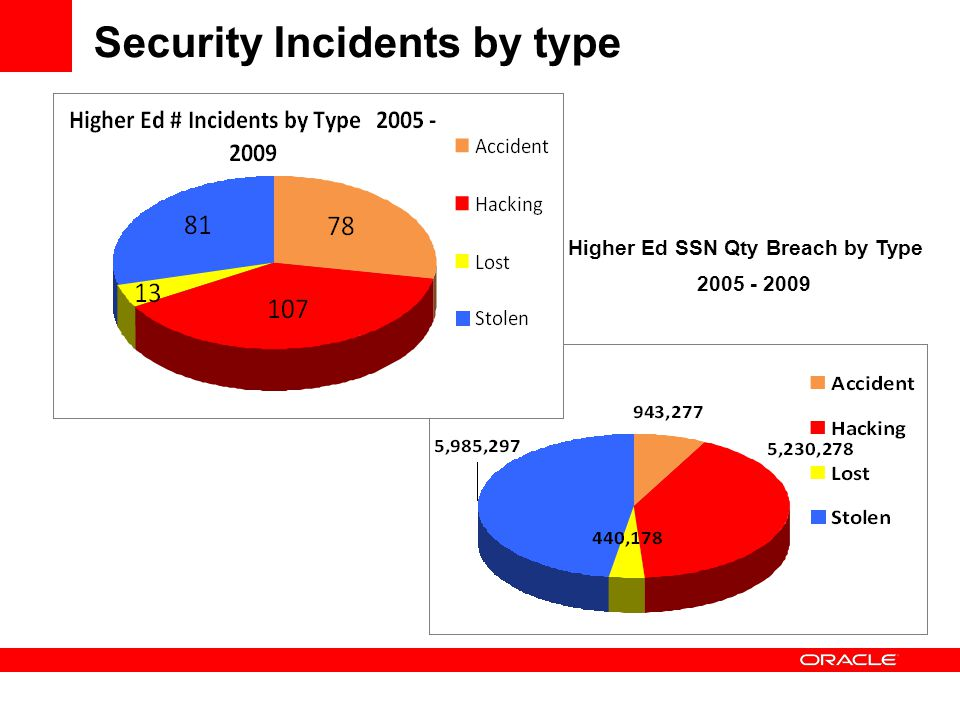 Security Incidents by type Higher Ed SSN Qty Breach by Type 2005 - 2009