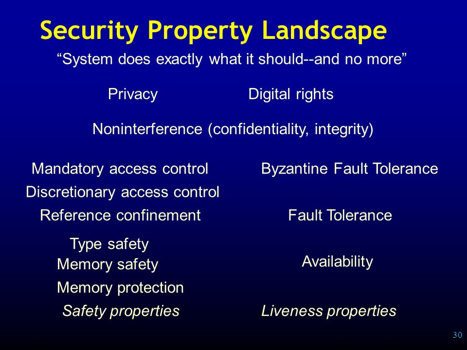 30 Security Property Landscape Memory safety Type safety Discretionary access control Reference confinement Availability Fault Tolerance Safety propertiesLiveness properties Mandatory access control Noninterference (confidentiality, integrity) Privacy System does exactly what it should--and no more Memory protection Digital rights Byzantine Fault Tolerance