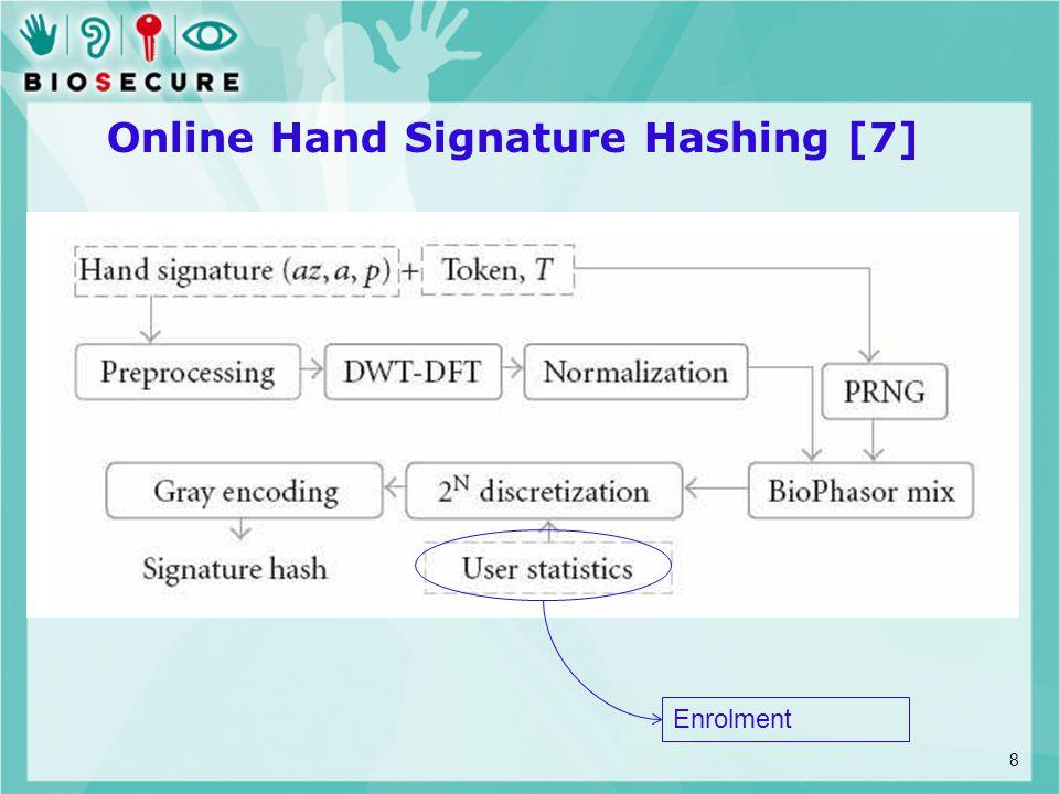 Online Hand Signature Hashing [7] Enrolment 8
