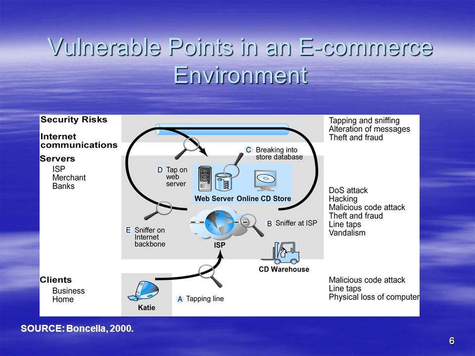 6 Vulnerable Points in an E-commerce Environment SOURCE: Boncella, 2000.