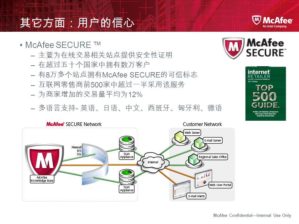 McAfee Confidential—Internal Use Only 其它方面:用户的信心 McAfee SECURE ™ – 主要为在线交易相关站点提供安全性证明 – 在超过五十个国家中拥有数万客户 – 有 8 万多个站点拥有 McAfee SECURE 的可信标志 – 互联网零售商前 50