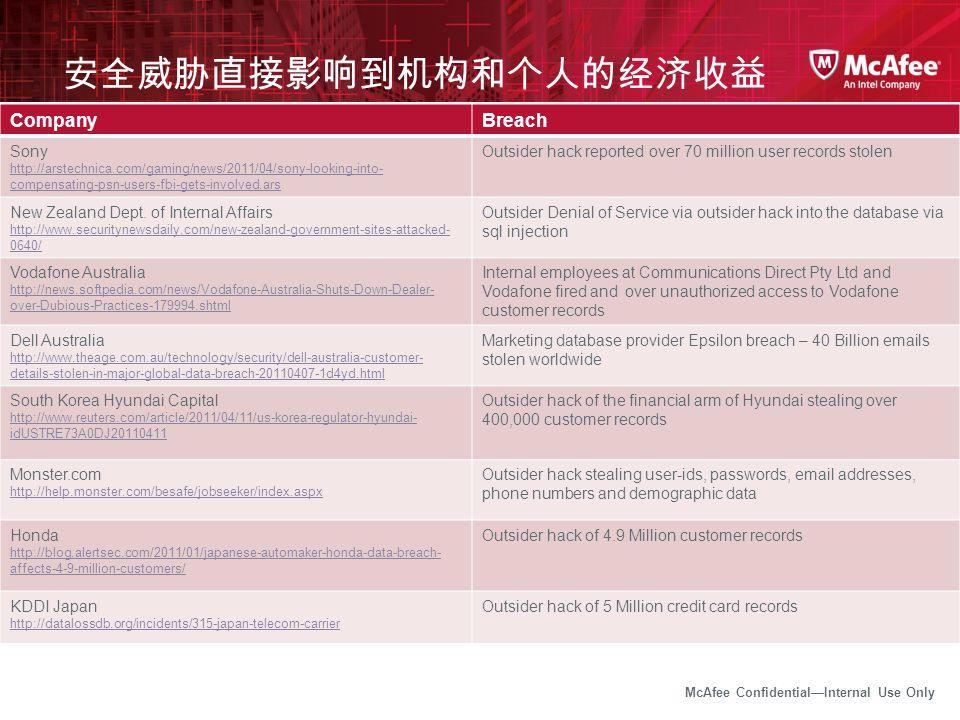 McAfee Confidential—Internal Use Only 安全威胁直接影响到机构和个人的经济收益 CompanyBreach Sony http://arstechnica.com/gaming/news/2011/04/sony-looking-into- compensatin