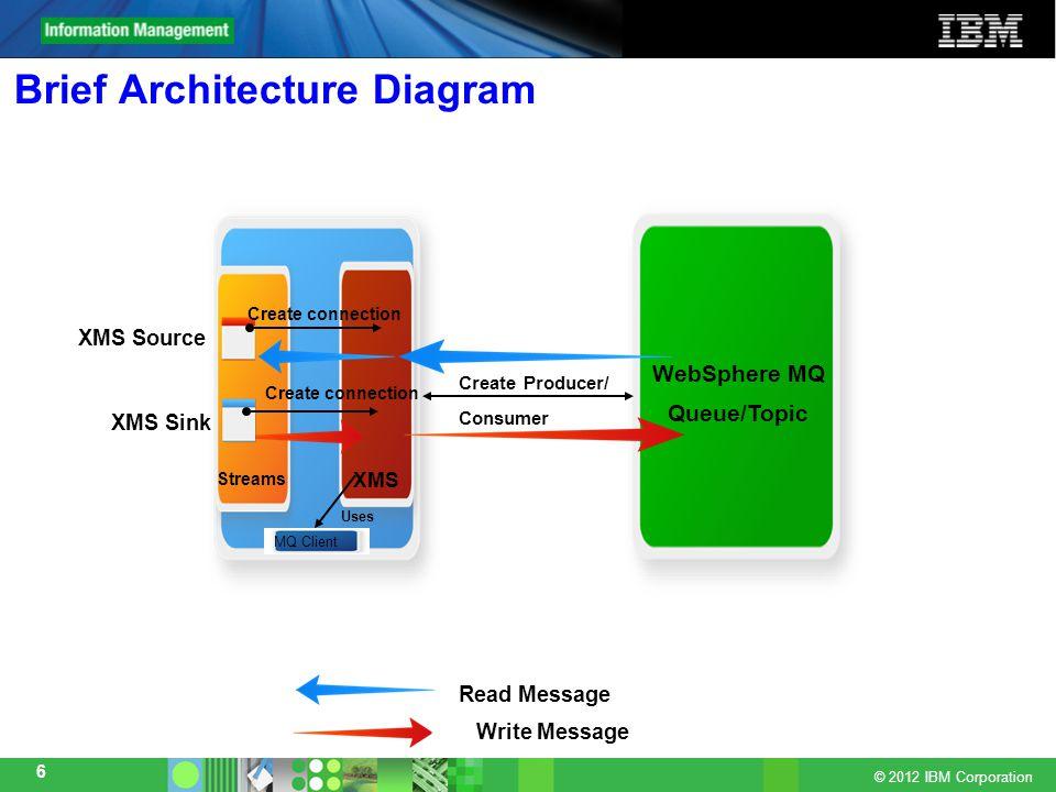 Click to add text © 2012 IBM Corporation 17 Software Dependancies