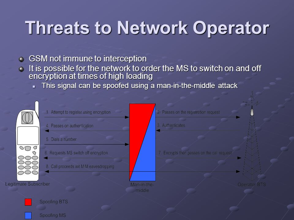 Threats to Network Operator GSM not immune to interception It is possible for the network to order the MS to switch on and off encryption at times of high loading This signal can be spoofed using a man-in-the-middle attack This signal can be spoofed using a man-in-the-middle attack