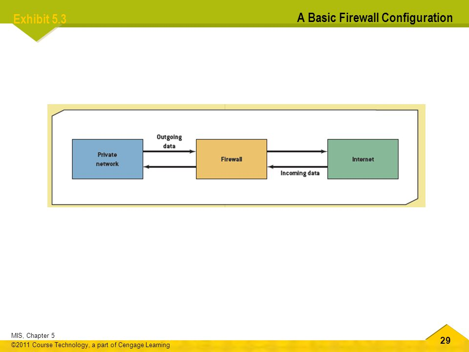 29 MIS, Chapter 5 ©2011 Course Technology, a part of Cengage Learning Exhibit 5.3 A Basic Firewall Configuration