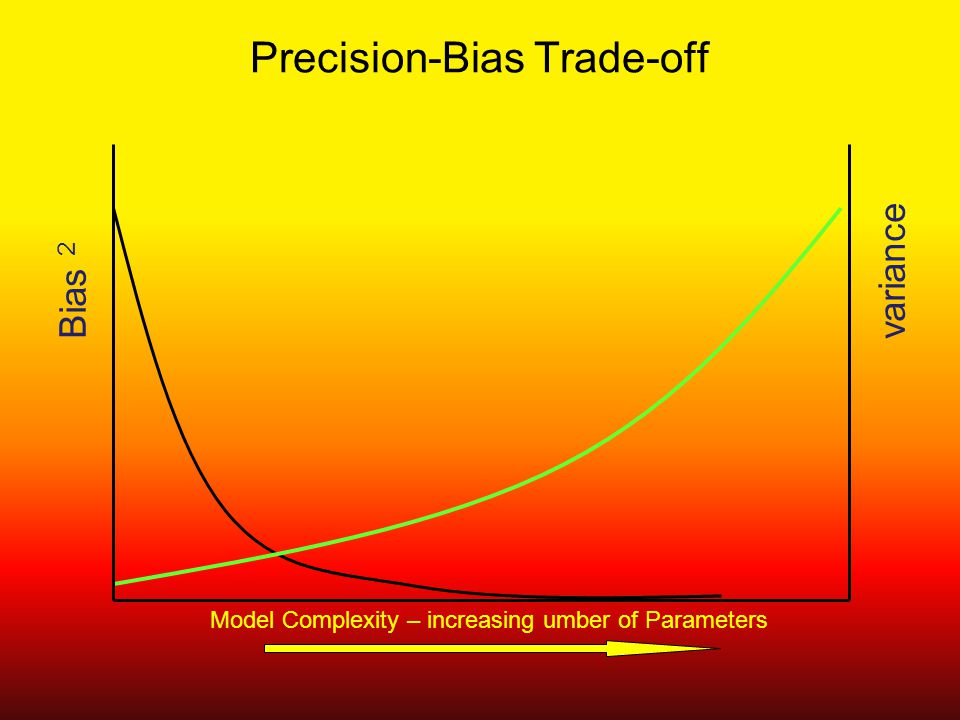 Precision-Bias Trade-off Bias 2 variance Model Complexity – increasing umber of Parameters