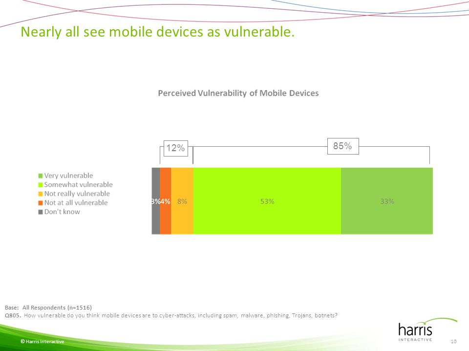 Nearly all see mobile devices as vulnerable. © Harris Interactive Base: All Respondents (n=1516) Q805. How vulnerable do you think mobile devices are
