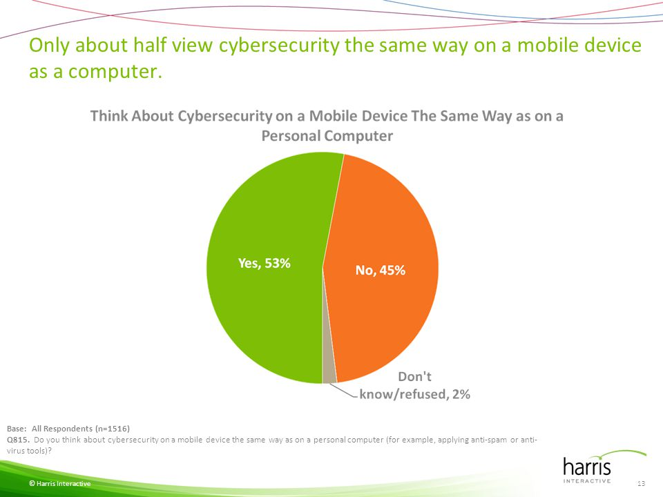 Only about half view cybersecurity the same way on a mobile device as a computer. © Harris Interactive Base: All Respondents (n=1516) Q815. Do you thi