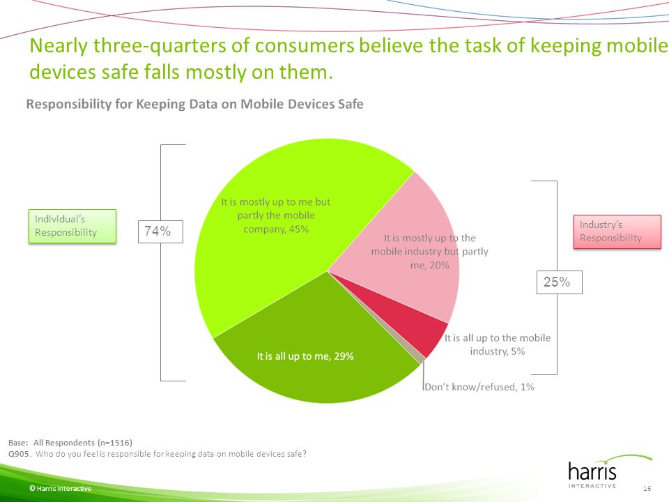 Nearly three-quarters of consumers believe the task of keeping mobile devices safe falls mostly on them.