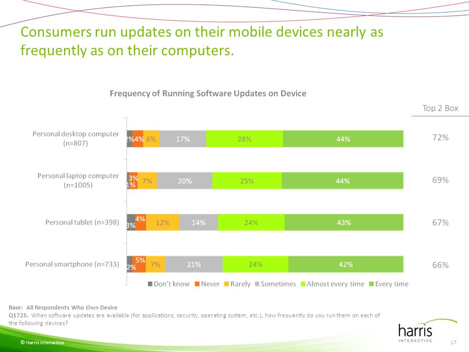 Consumers run updates on their mobile devices nearly as frequently as on their computers. © Harris Interactive Base: All Respondents Who Own Device Q1