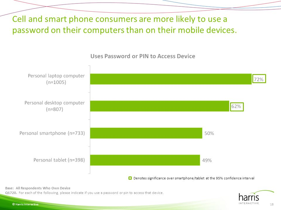 Cell and smart phone consumers are more likely to use a password on their computers than on their mobile devices. © Harris Interactive Base: All Respo