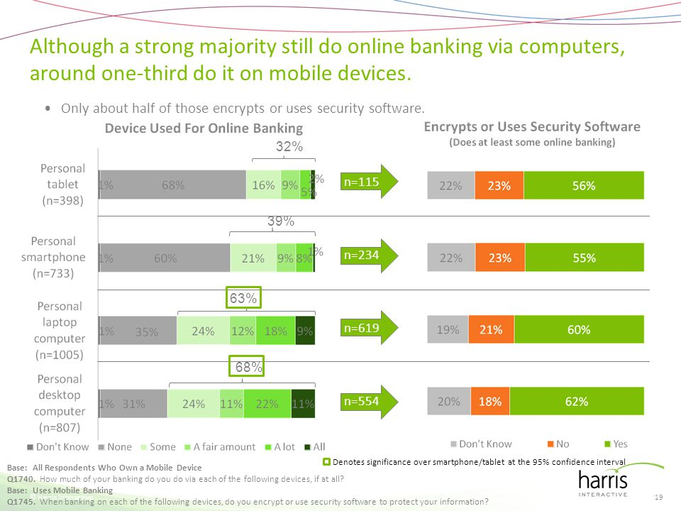 n=115 n=234 n=619 n=554 Although a strong majority still do online banking via computers, around one-third do it on mobile devices. © Harris Interacti