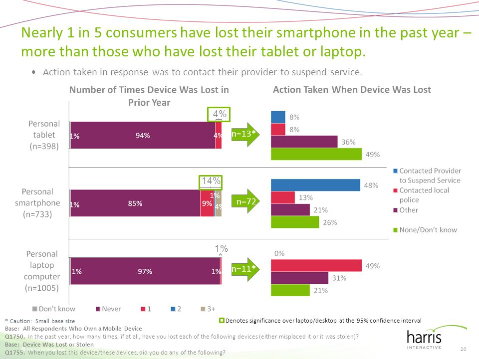Nearly 1 in 5 consumers have lost their smartphone in the past year – more than those who have lost their tablet or laptop. © Harris Interactive Base: