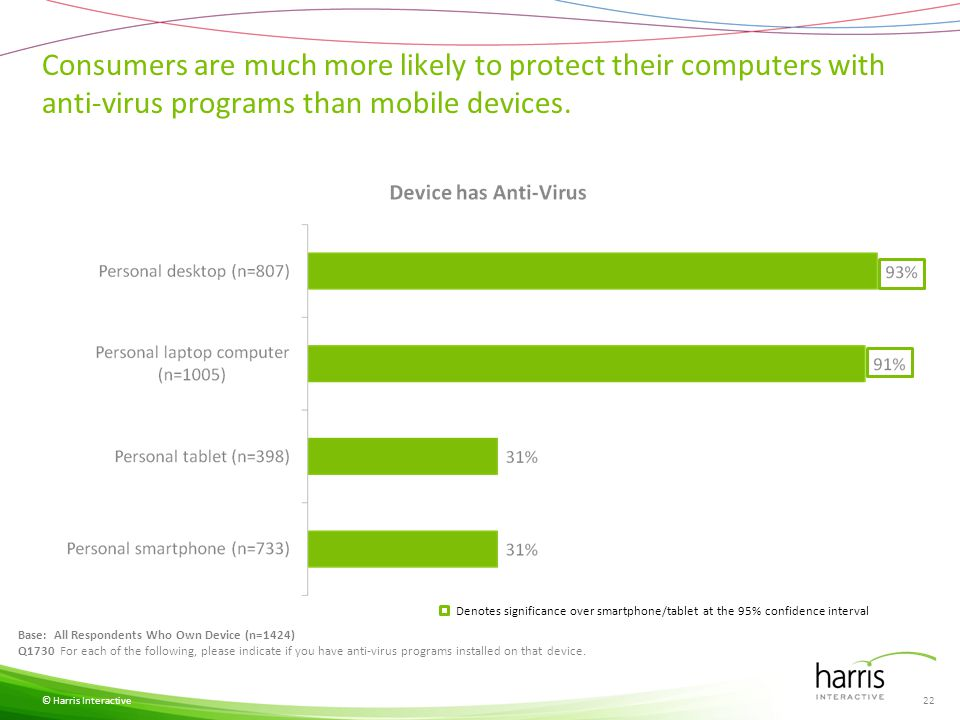 Consumers are much more likely to protect their computers with anti-virus programs than mobile devices. © Harris Interactive Base: All Respondents Who