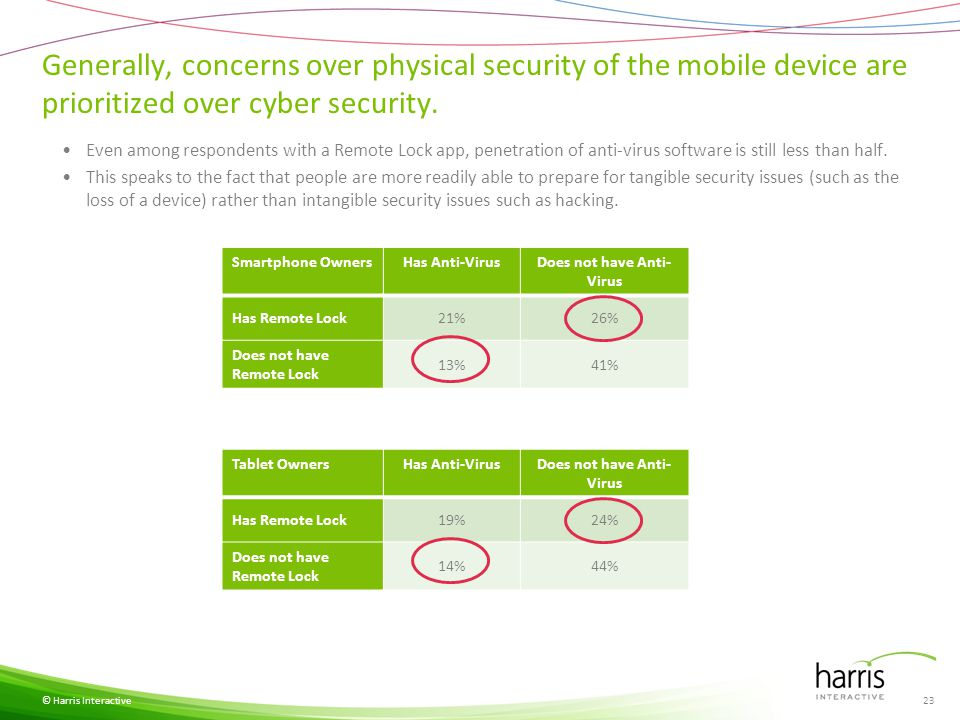 Generally, concerns over physical security of the mobile device are prioritized over cyber security.