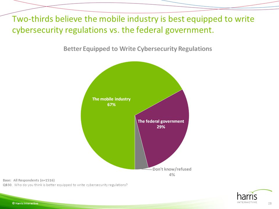 Two-thirds believe the mobile industry is best equipped to write cybersecurity regulations vs. the federal government. © Harris Interactive Base: All