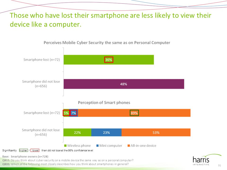 Those who have lost their smartphone are less likely to view their device like a computer. © Harris Interactive Significantly higher / lower than did