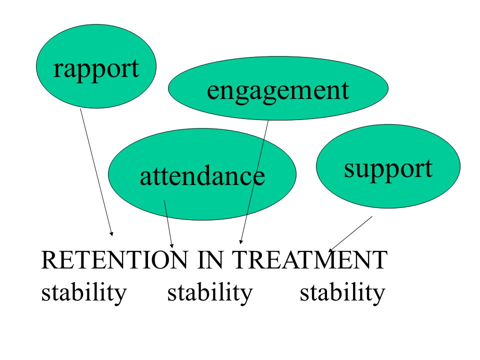 rapport engagement support attendance RETENTION IN TREATMENT stability stability stability