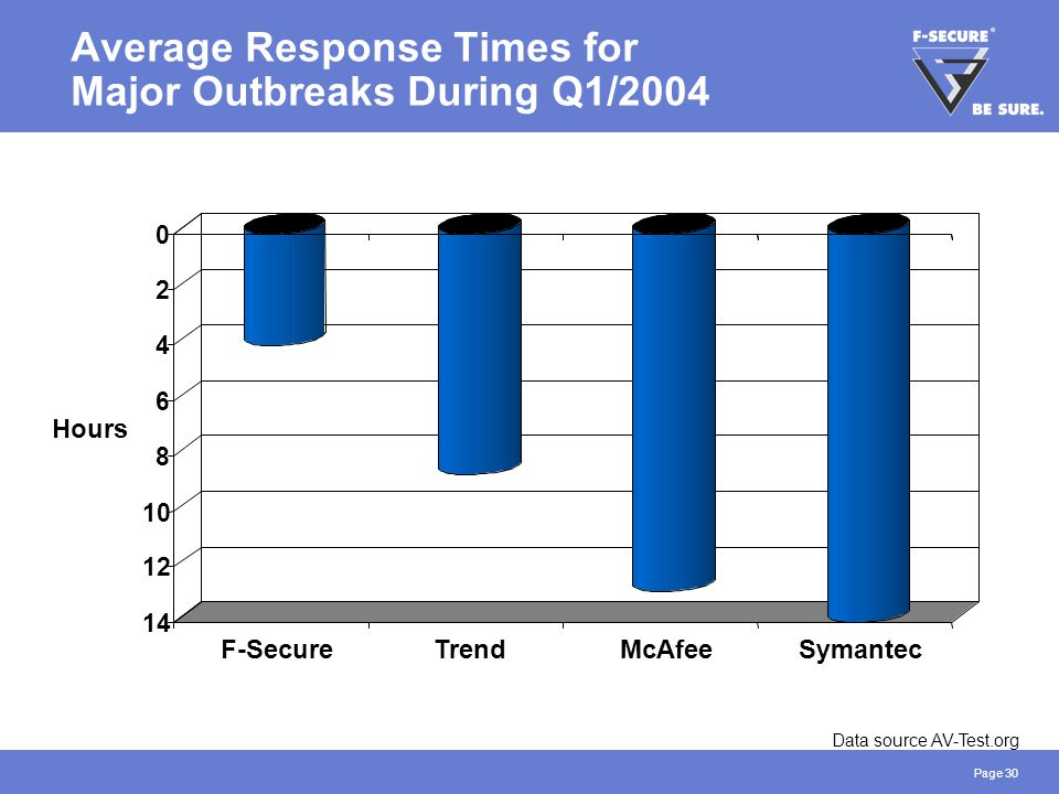 Page 30 Average Response Times for Major Outbreaks During Q1/2004 Data source AV-Test.org