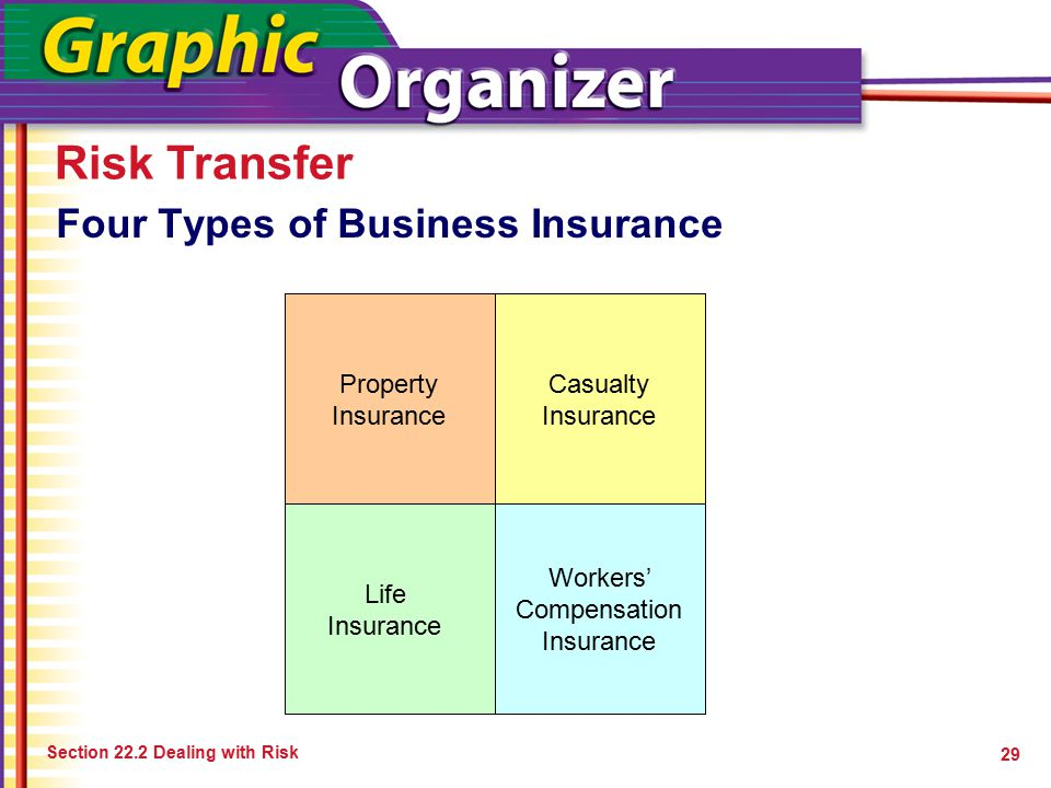 Risk Transfer Section 22.2 Dealing with Risk 29 Four Types of Business Insurance Property Insurance Casualty Insurance Life Insurance Workers' Compens