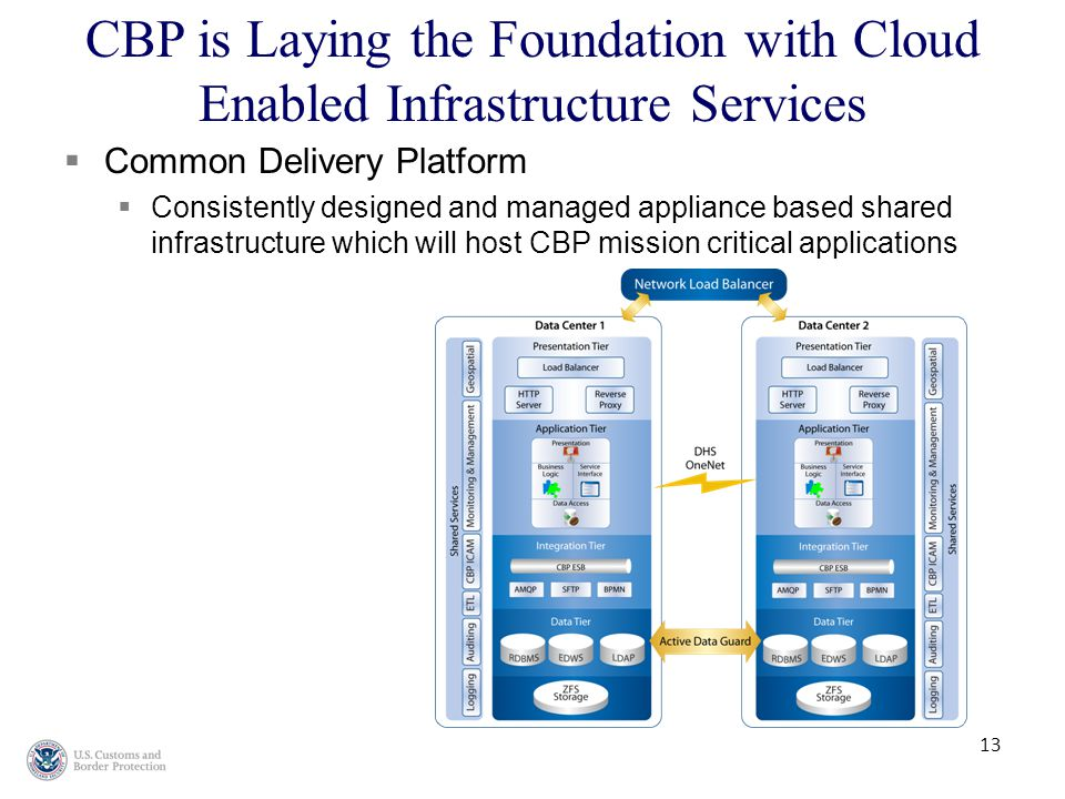 13  Common Delivery Platform  Consistently designed and managed appliance based shared infrastructure which will host CBP mission critical applications CBP is Laying the Foundation with Cloud Enabled Infrastructure Services