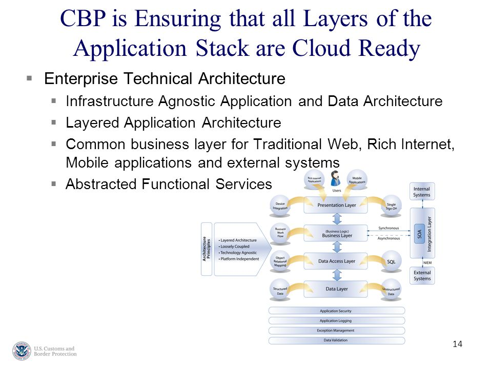 14  Enterprise Technical Architecture  Infrastructure Agnostic Application and Data Architecture  Layered Application Architecture  Common business layer for Traditional Web, Rich Internet, Mobile applications and external systems  Abstracted Functional Services CBP is Ensuring that all Layers of the Application Stack are Cloud Ready