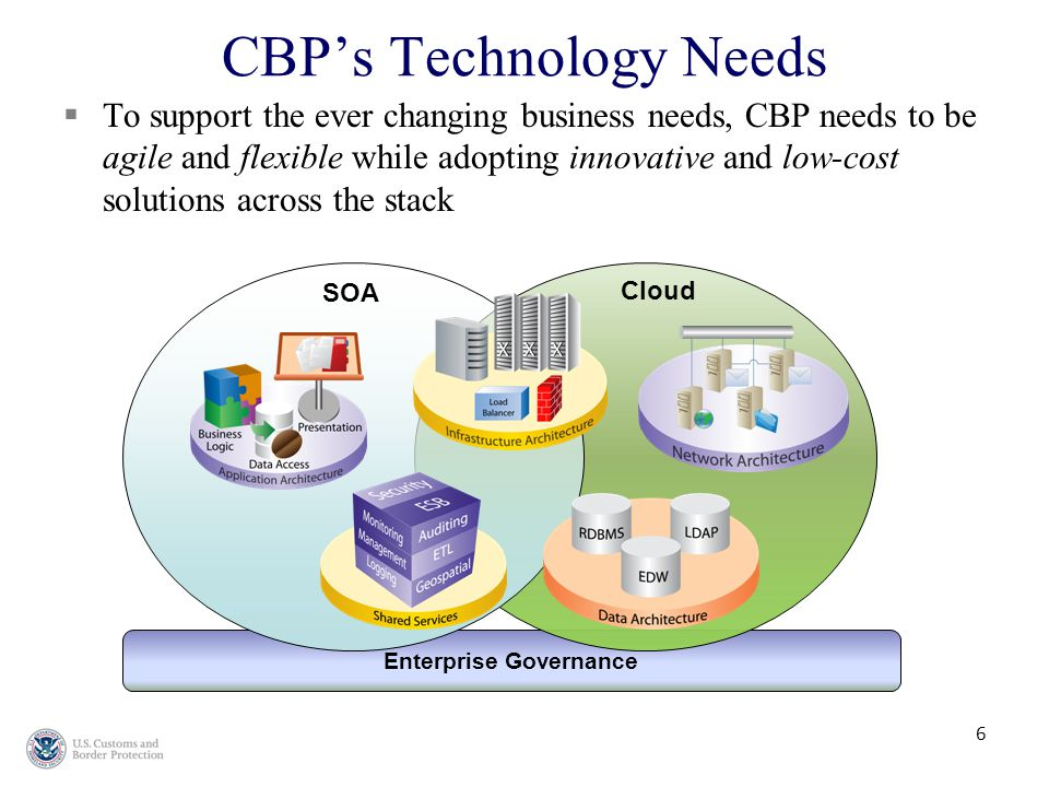  To support the ever changing business needs, CBP needs to be agile and flexible while adopting innovative and low-cost solutions across the stack Enterprise Governance Cloud SOA 6 CBP's Technology Needs