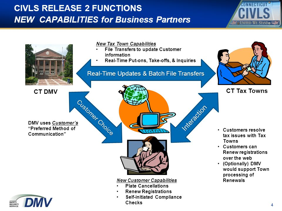 15 CIVLS IMPROVEMENTS On Line PORTAL Tax Collector Capabilities The CIVLS Web Portal will allow the Collectors to process real time put- ons and take-offs.