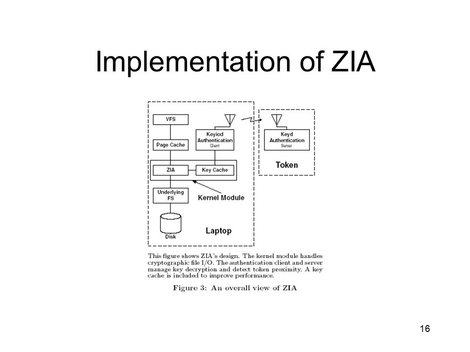 16 Implementation of ZIA