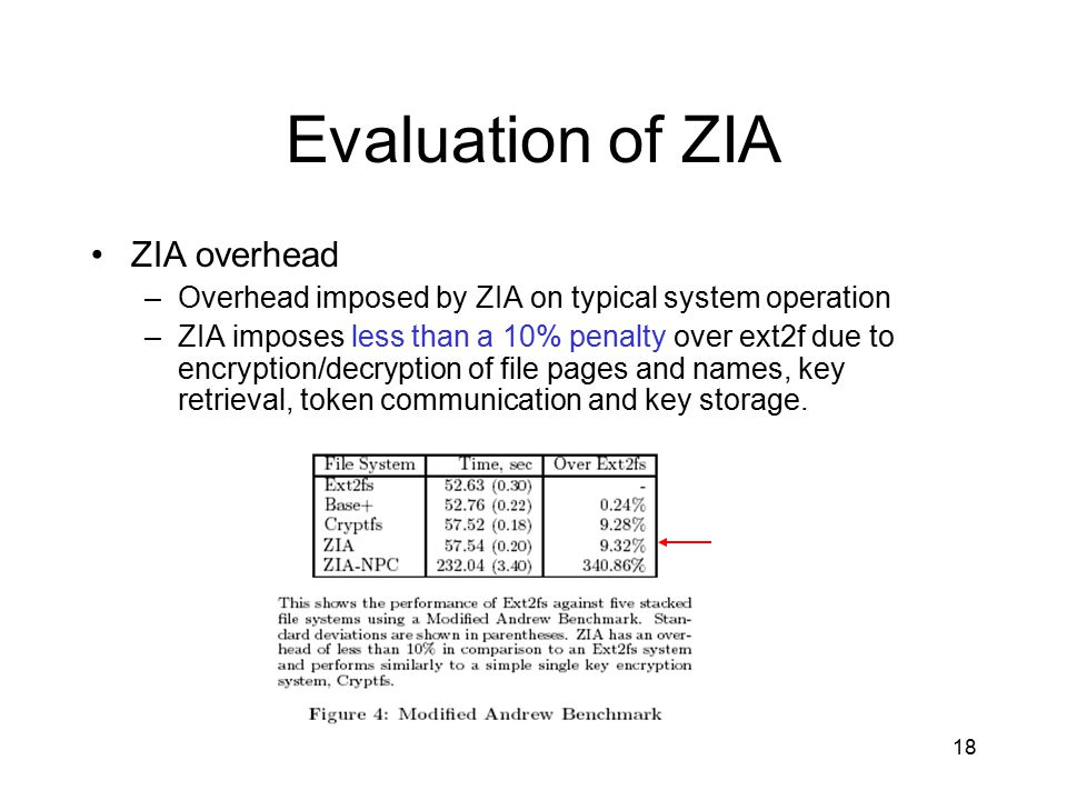 18 Evaluation of ZIA ZIA overhead –Overhead imposed by ZIA on typical system operation –ZIA imposes less than a 10% penalty over ext2f due to encryption/decryption of file pages and names, key retrieval, token communication and key storage.