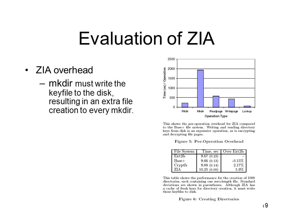 19 Evaluation of ZIA ZIA overhead –mkdir must write the keyfile to the disk, resulting in an extra file creation to every mkdir.