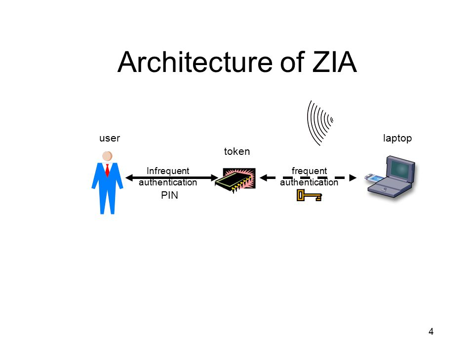 4 Architecture of ZIA token Infrequent authentication frequent authentication PIN userlaptop