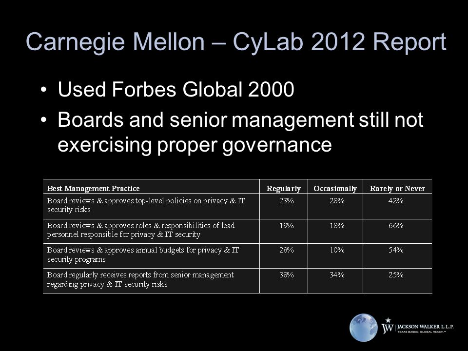 Carnegie Mellon – CyLab 2012 Report Used Forbes Global 2000 Boards and senior management still not exercising proper governance