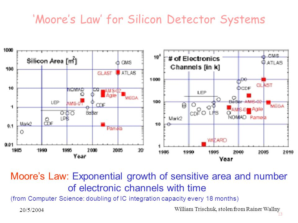 20/5/2004 William Trischuk, stolen from Rainer Wallny 13 'Moore's Law' for Silicon Detector Systems Moore's Law: Exponential growth of sensitive area and number of electronic channels with time (from Computer Science: doubling of IC integration capacity every 18 months)
