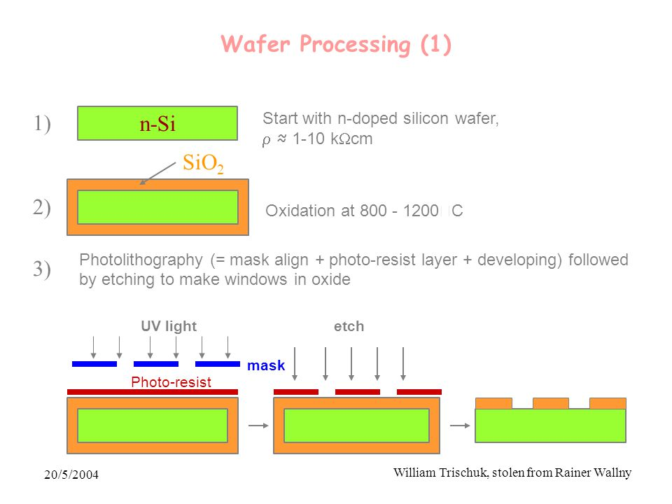 20/5/2004 William Trischuk, stolen from Rainer Wallny n-Si 1) Start with n-doped silicon wafer,  ≈ 1-10 k  cm 2) SiO 2 Oxidation at 800 - 1200  C 3) Photolithography (= mask align + photo-resist layer + developing) followed by etching to make windows in oxide UV light mask Photo-resist etch Wafer Processing (1)