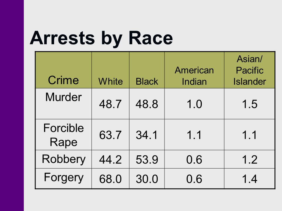 Arrests by Race Crime WhiteBlack American Indian Asian/ Pacific Islander Murder 48.748.81.01.5 Forcible Rape 63.734.11.1 Robbery 44.253.90.61.2 Forgery 68.030.00.61.4