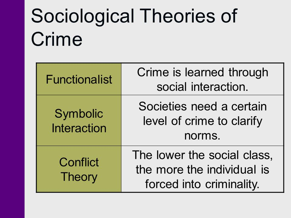 Sociological Theories of Crime Functionalist Crime is learned through social interaction. Symbolic Interaction Societies need a certain level of crime