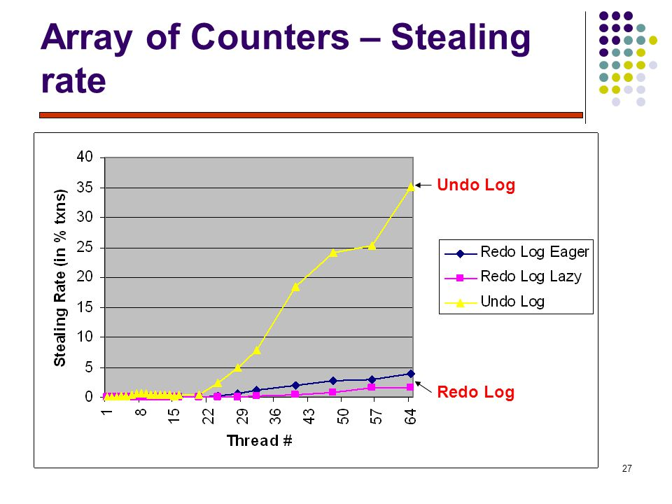 27 Array of Counters – Stealing rate Redo Log Undo Log