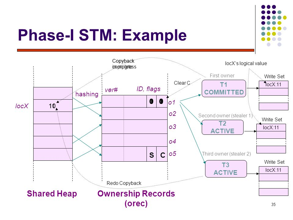 35 Phase-I STM: Example third owner (stealer 2) Shared HeapOwnership Records (orec) hashing ver# ID, flags T1 COMMITTED o1 o2 o3 o4 o5 First owner T2 ACTIVE T3 ACTIVE Second owner (stealer 1) Third owner (stealer 2) S C locX Copyback in progress 001 locX:11 Write Set locX:11 Write Set 1 locX:11 Write Set 1011 Copyback complete 0 Redo Copyback 0 Clear C 10 locX's logical value