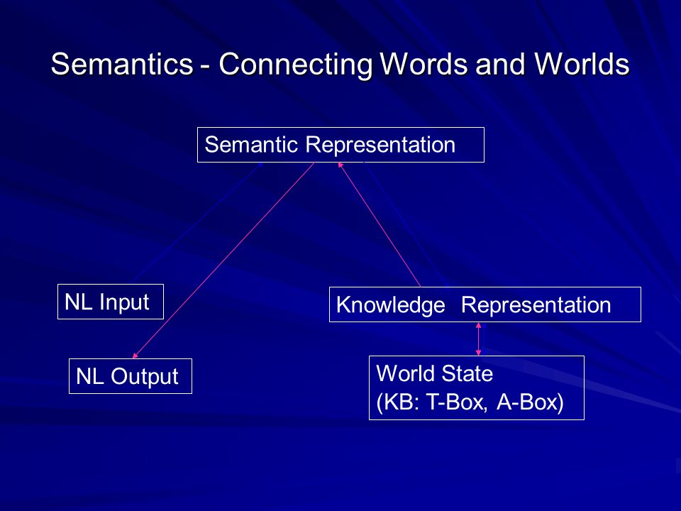 Semantics - Connecting Words and Worlds Semantic Representation NL Input NL Output World State (KB: T-Box, A-Box) Knowledge Representation