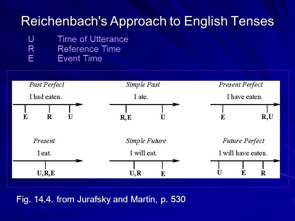 Reichenbach's Approach to English Tenses Fig. 14.4. from Jurafsky and Martin, p. 530 UTime of Utterance R Reference Time E Event Time