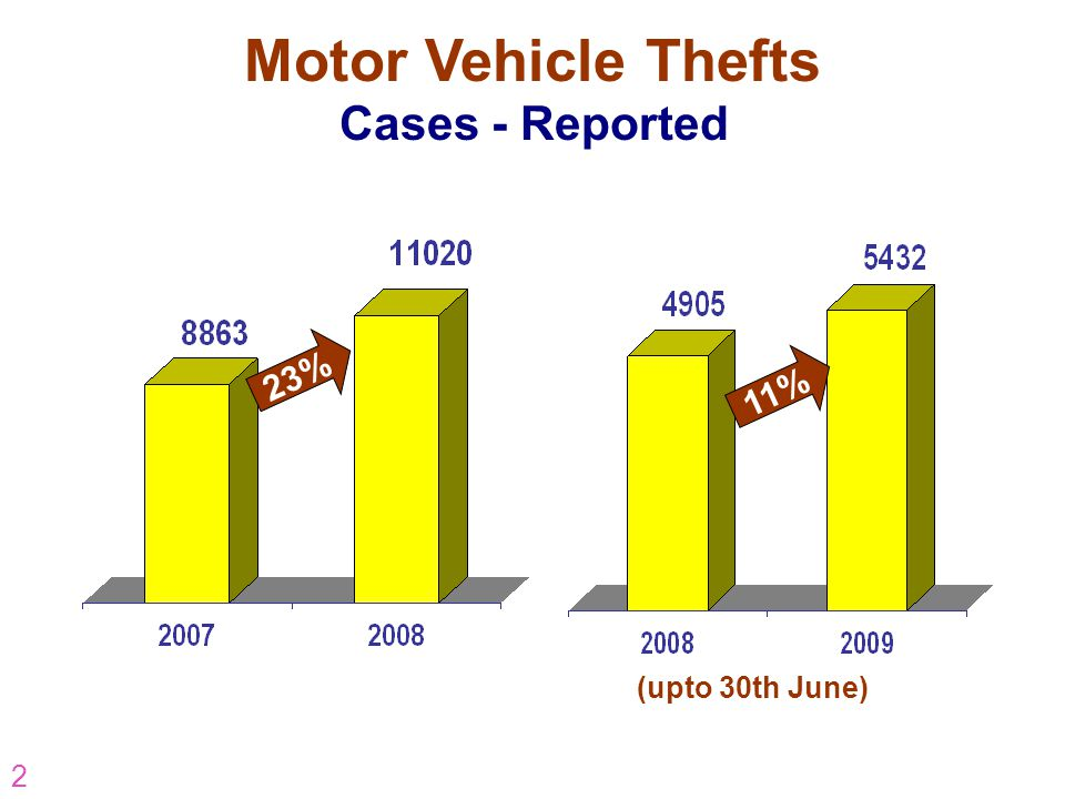 2 23% Motor Vehicle Thefts Cases - Reported 11% (upto 30th June)