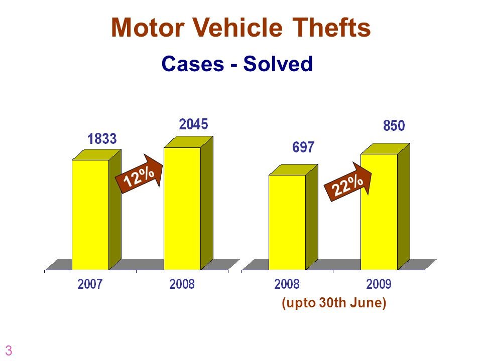 3 22% Cases - Solved 12% (upto 30th June) Motor Vehicle Thefts