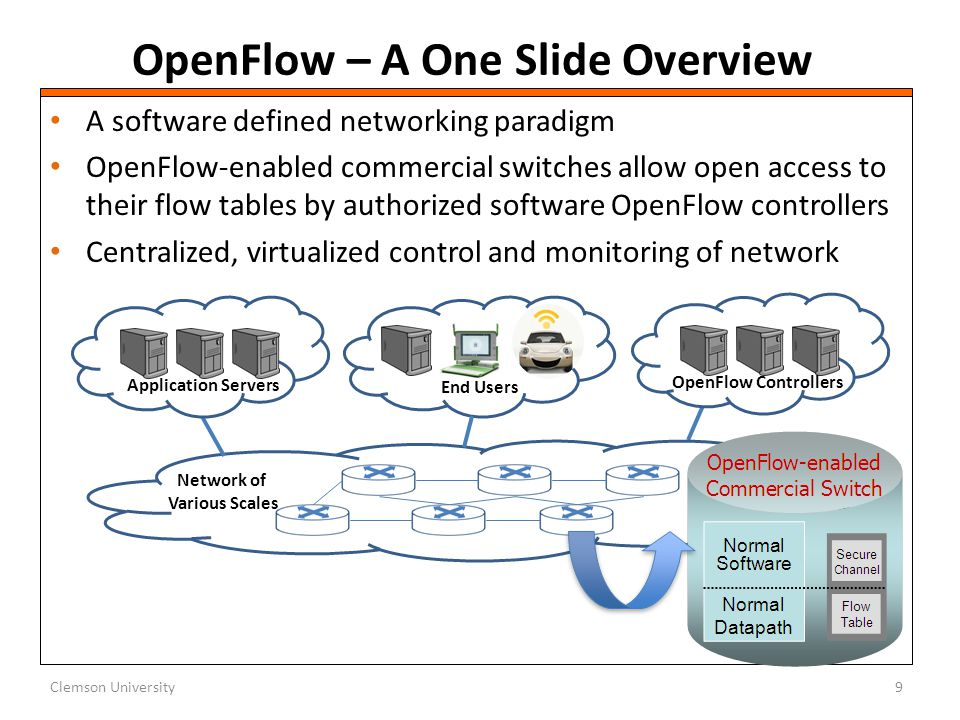 OpenFlow – A One Slide Overview Clemson University9 OpenFlow Controllers End Users Network of Various Scales Application Servers A software defined ne