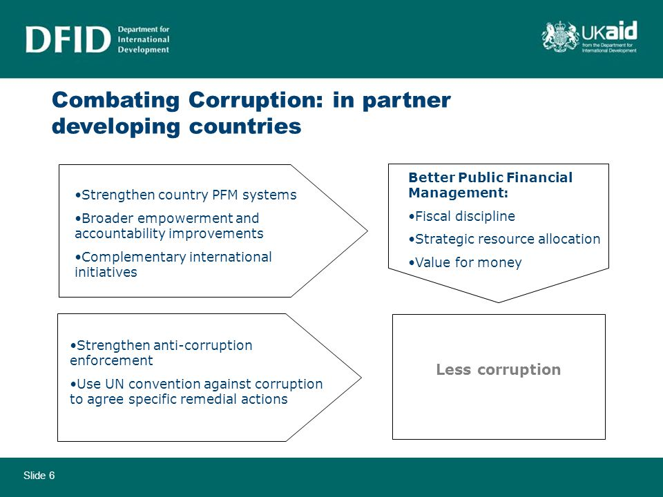 Slide 6 Combating Corruption: in partner developing countries Strengthen country PFM systems Broader empowerment and accountability improvements Complementary international initiatives Better Public Financial Management: Fiscal discipline Strategic resource allocation Value for money Strengthen anti-corruption enforcement Use UN convention against corruption to agree specific remedial actions Less corruption